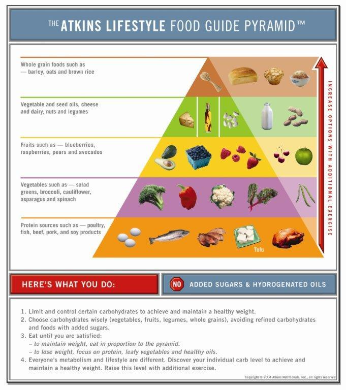 foods allowed on atkins diet