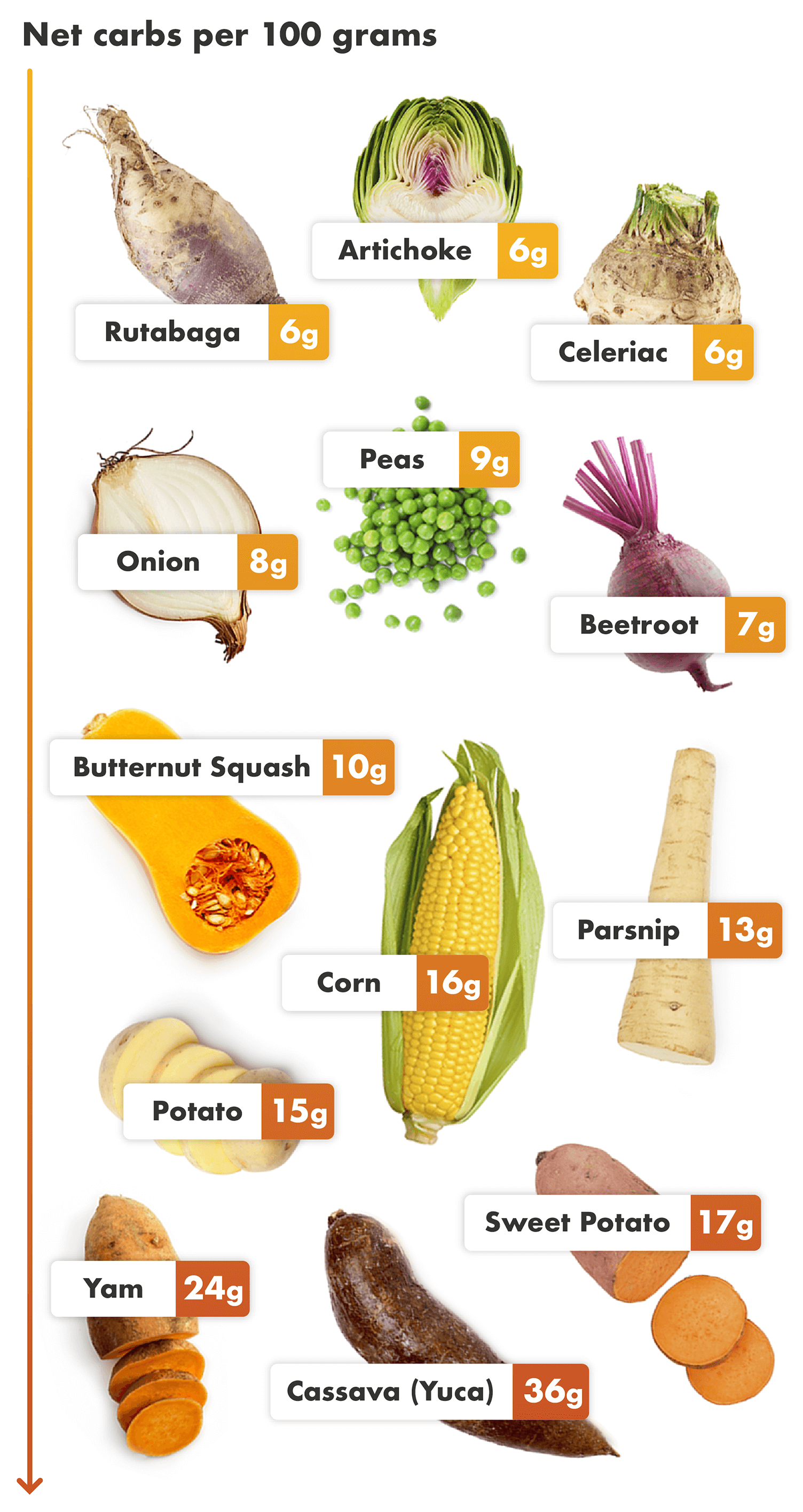 Layout of photos of the worst keto vegetables with their net carb count overlaid. They are arranged in order of the least to most net carbs per 100 grams serving, starting with the vegetables with the least amount of carbs on the left.