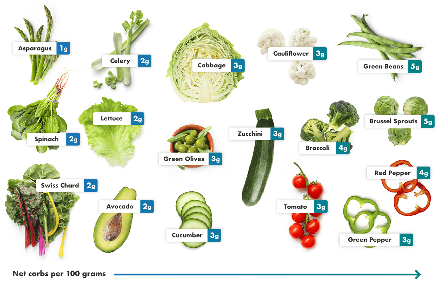 Layout of photos of the best keto vegetables with their net carb count overlaid. They are arranged in order of the least to most net carbs per 100 grams serving, starting with the vegetables with the least amount of carbs on the left.