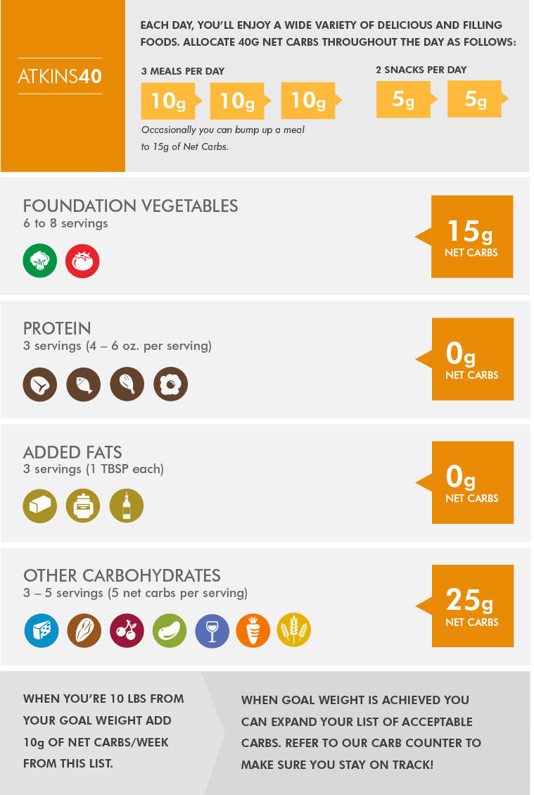 Low carb weight loss menu for a week