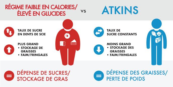 Comment Fonctionne Le Régime Atkins?