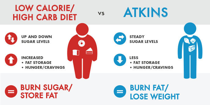 The Benefits of a Low Carb Diet: How Does Atkins Work?