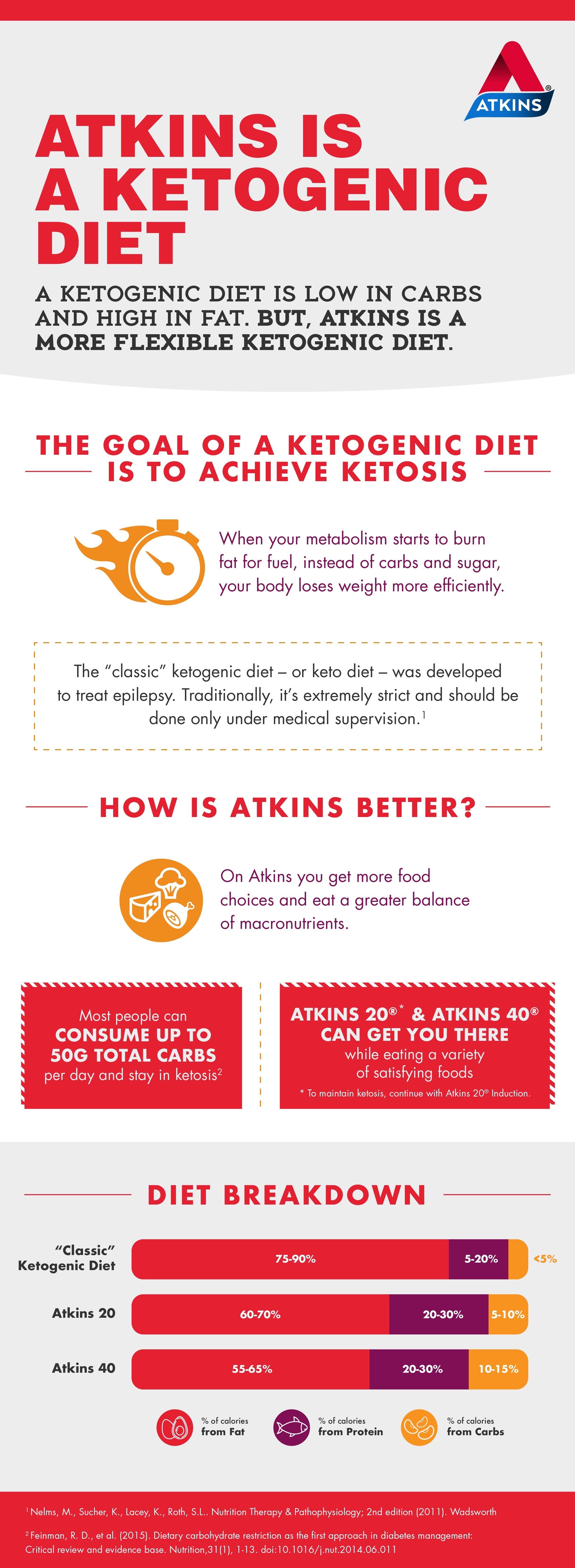 is atkins diet a keto diet?
